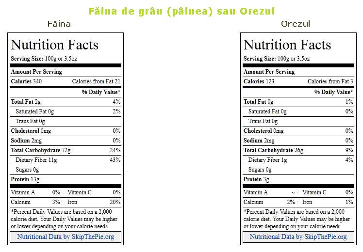 Diferenta calorii faina si orez